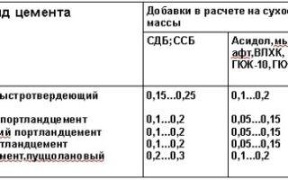 Производство сухих строительных смесей: пошагово