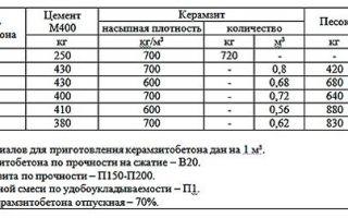 Производство керамзитобетонных блоков: расчет выручки
