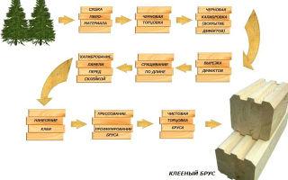 Производство клееного бруса: пошаговая схема разработки