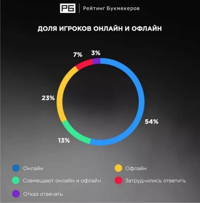 Как и сколько стоит открыть букмекерскую контору в России: Бизнес план