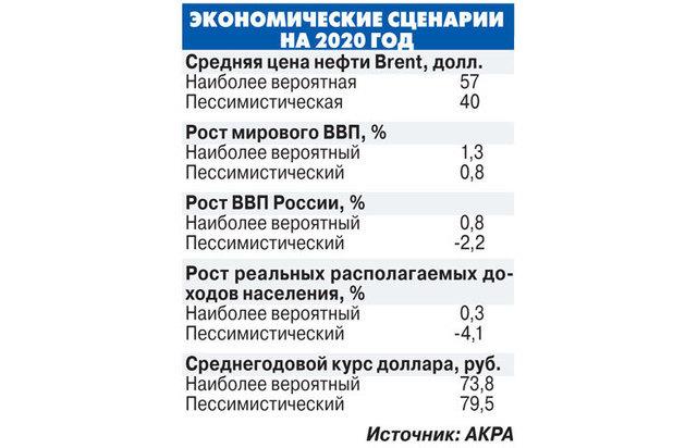 Какой бизнес сейчас актуален в 2020 году в условиях кризиса в России