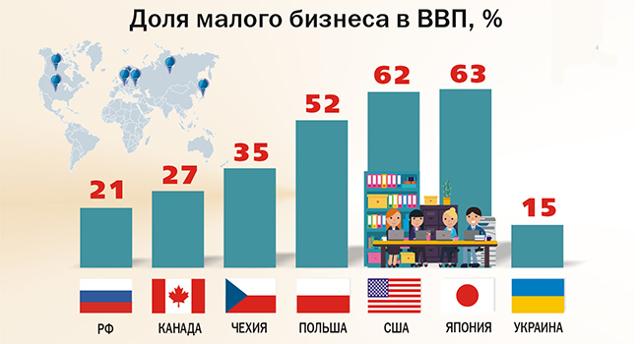 Пищевая промышленность — отрасли и крупнейшие игроки