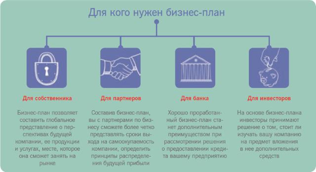 Пошаговая инструкция как правильно составить бизнес план для малого бизнеса