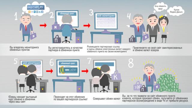 Какой открыть бизнес с нуля без стартового капитала: Идеи заработка