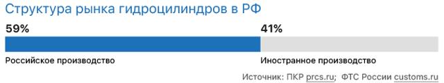Производство гидроцилиндров в России: Оборудование и технология