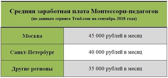 Высокооплачиваемые профессии в России для девушек: Идеи заработка