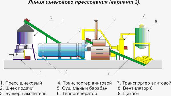 Переработка древесных отходов: Бизнес план и оборудование