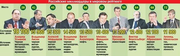 Способы как разбогатеть в России обычному человеку в 2020 году с нуля
