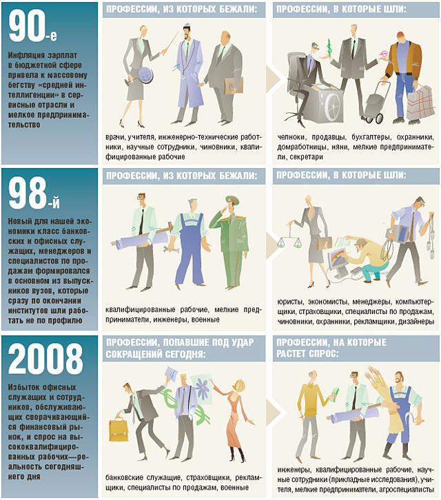 Где работать в кризис 2020 года: Куда пойти работать начинающему специалисту?