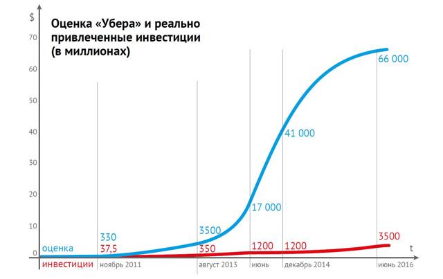 Венчурный бизнес в России в 2020 году: Инвестирование денег