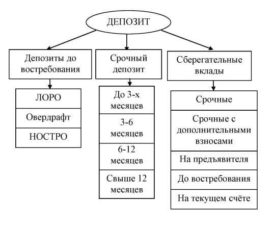 Банковский депозит: 7 видов депозита и советы по выбору банка