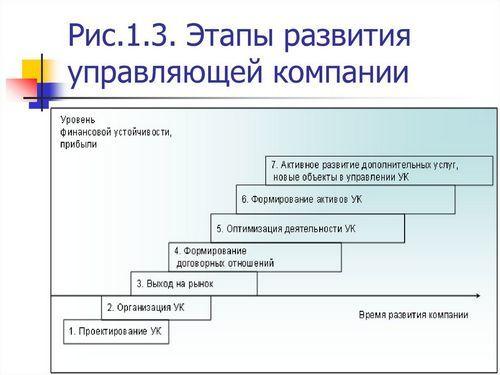 Как создать управляющую компанию: 3 основных этапа