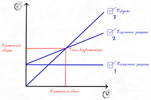 Что такое точка безубыточности: 3 способа расчета