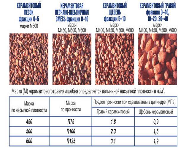 Производство керамзита: необходимое оборудование, технология, подробный расчет