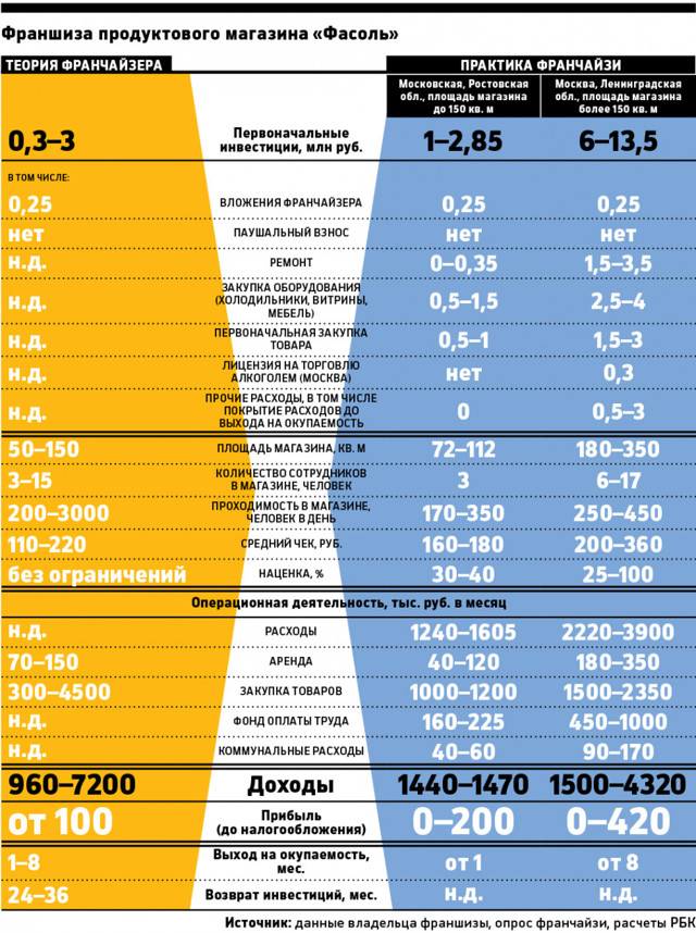 «Фасоль» франшиза: статистика, форматы, окупаемость
