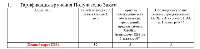 Как открыть пункт выдачи заказов Алиэкспресс: руководство и пошаговая инструкция