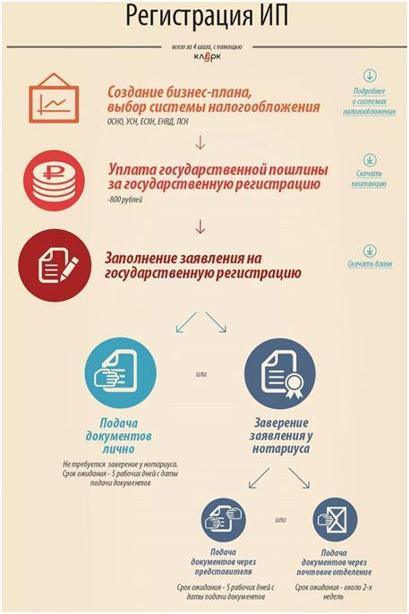 Шугаринг на дому, как бизнес: 3 преимущества + 3 этапа реализации