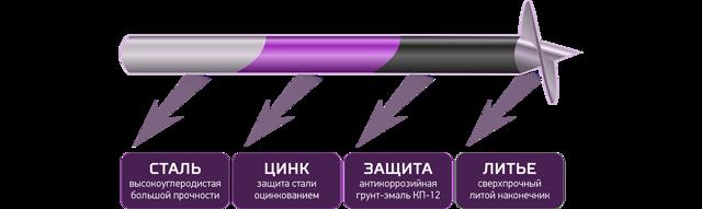 Производство винтовых свай