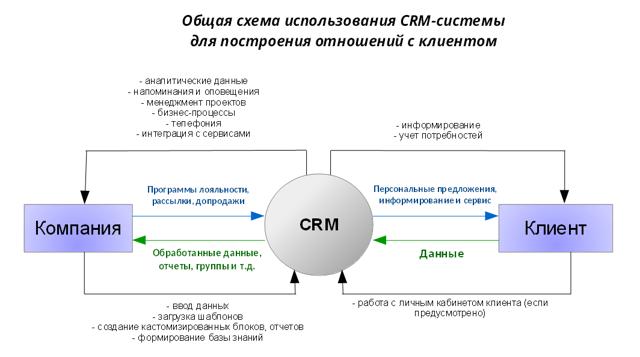 crm: это что такое? Разъяснение с примерами