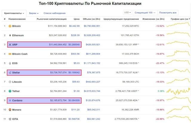 Куда вложить рубли: ТОП-10 вариантов