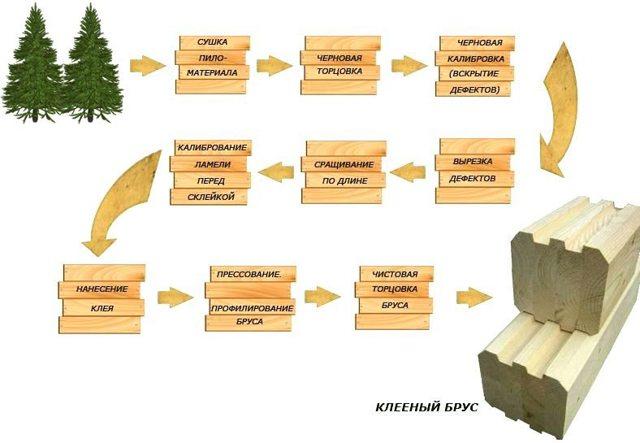 Производство профилированного бруса: технология и оборудование