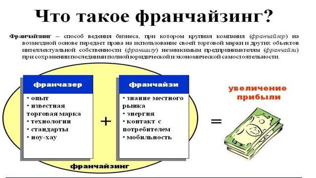 Франшиза букмекерской конторы: перспективы + обзор 5 букмекеров