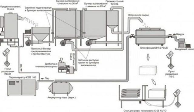Производство пенопласта: расчет расходов и прибыли