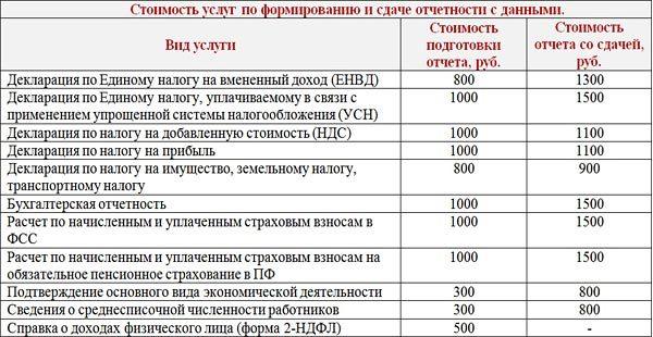 Стоимость бухгалтерских услуг в ип услуги бухгалтерского учета в нижнем новгороде