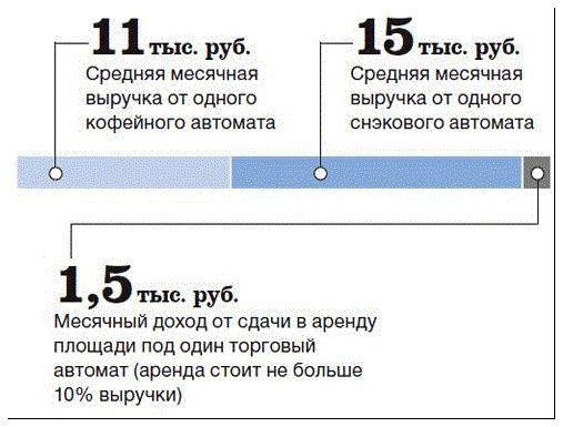 Самый прибыльный бизнес в мире: 10 направлений