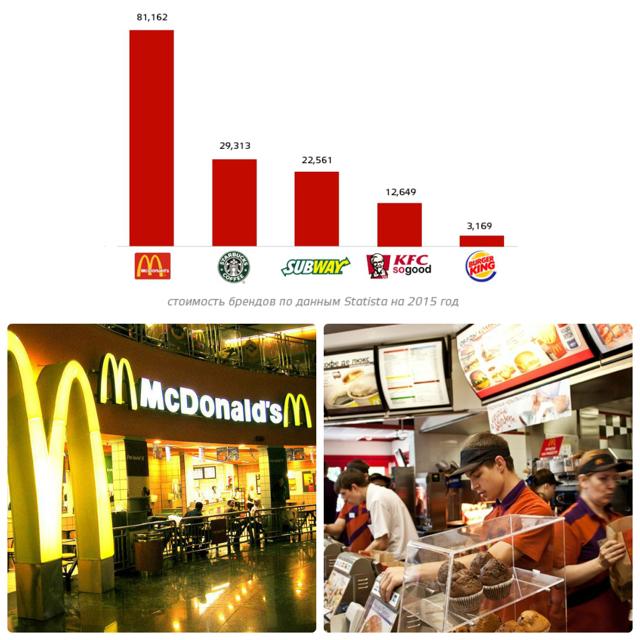 Как открыть Макдональдс: преимущества и выгода франшизы