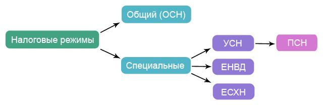 Как открыть ИП в Москве: инструкция и образцы заявлений