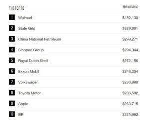 Самые дорогие компании мира: обзор рейтингов forbes и fortune