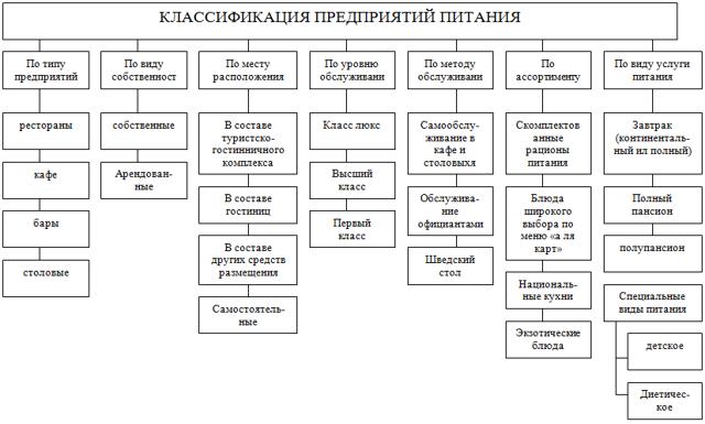Бизнес план столовой: подробное описание с анализом