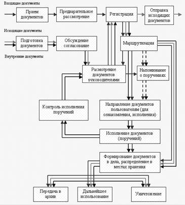 Что такое документооборот: принципы+основные этапы
