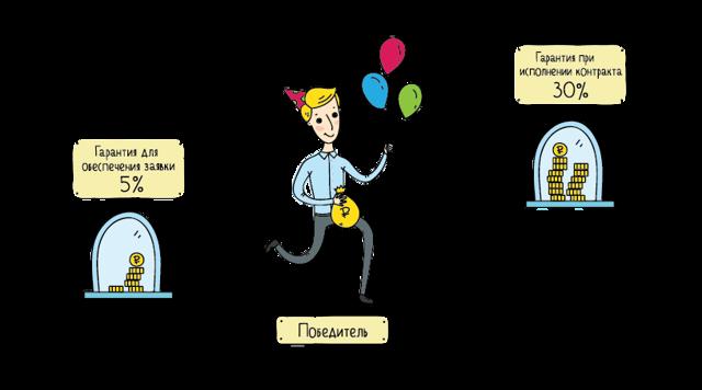 Как получить банковскую гарантию: 3 способа + 5 этапов