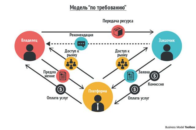 Как заработать на интернет магазине: 4 модели реализации бизнеса
