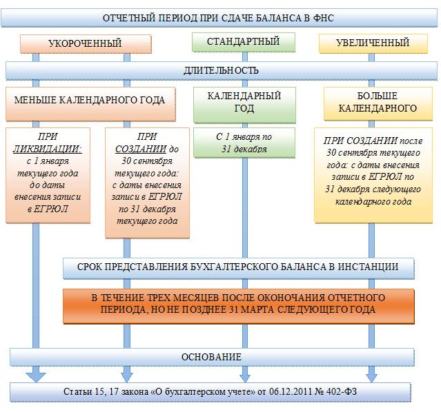 Сроки сдачи бухгалтерской отчетности: нюансы