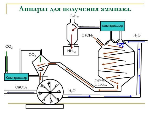 Производство аммиака, как бизнес идея