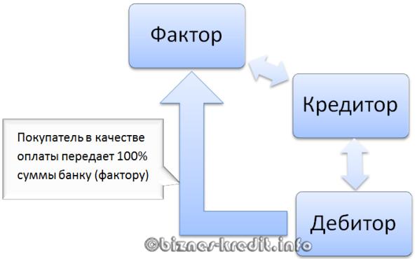 Что такое факторинг: объяснение с примерами